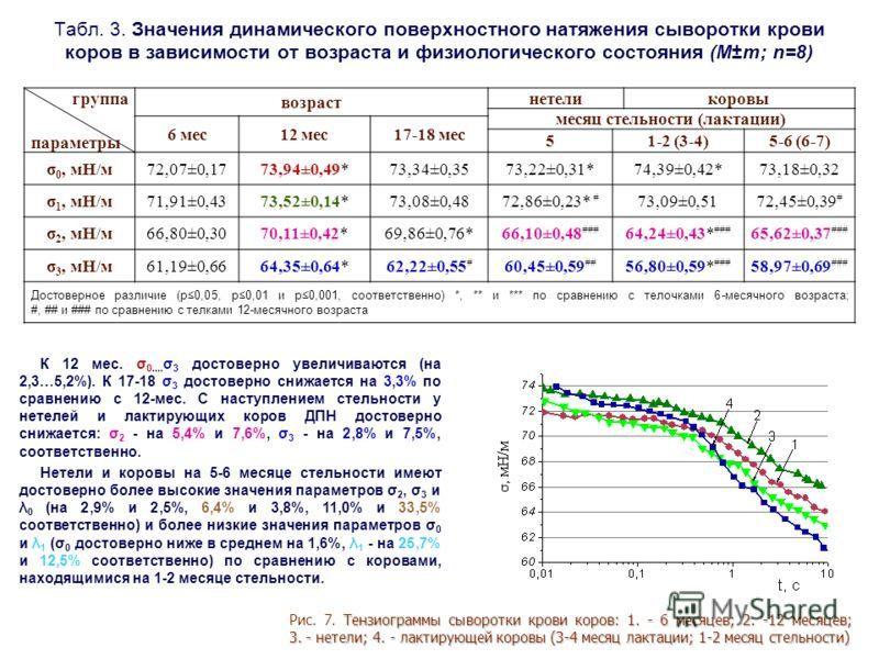 Табл. 3. Значения динамического поверхностного натяжения сыворотки крови коров в зависимости от возраста и физиологического состояния (М±m; n=8) группа параметры возраст нетеликоровы месяц стельности (лактации) 6 мес12 мес17-18 мес 51-2 (3-4)5-6 (6-7