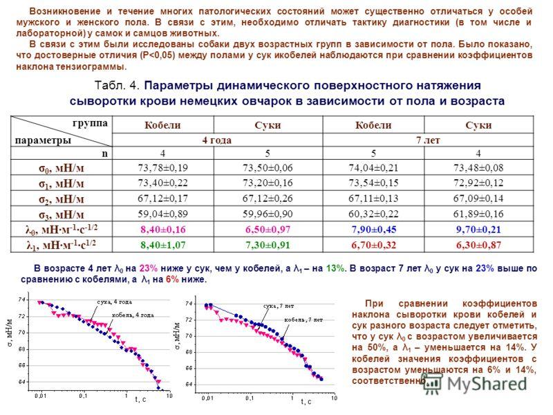 Табл. 4. Параметры динамического поверхностного натяжения сыворотки крови немецких овчарок в зависимости от пола и возраста группа параметры КобелиСукиКобелиСуки 4 года7 лет n 4554 σ 0, мН/м 73,78±0,1973,50±0,0674,04±0,2173,48±0,08 σ 1, мН/м 73,40±0,