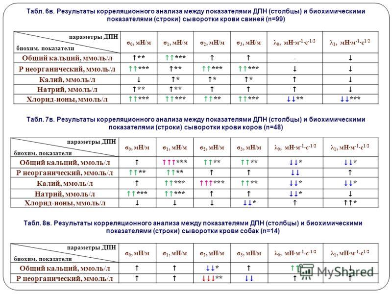 Табл. 6в. Результаты корреляционного анализа между показателями ДПН (столбцы) и биохимическими показателями (строки) сыворотки крови свиней (n=99) Табл. 7в. Результаты корреляционного анализа между показателями ДПН (столбцы) и биохимическими показате