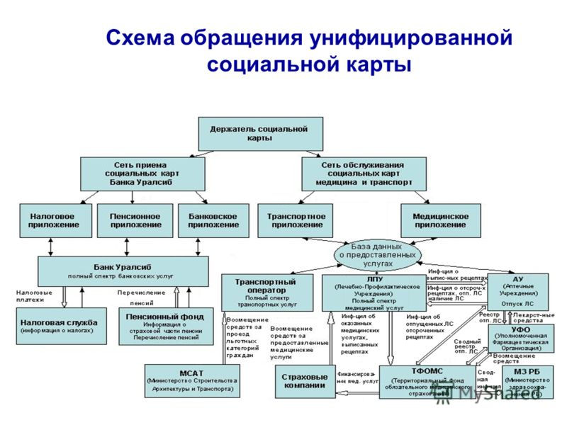 Схема обращения унифицированной социальной карты