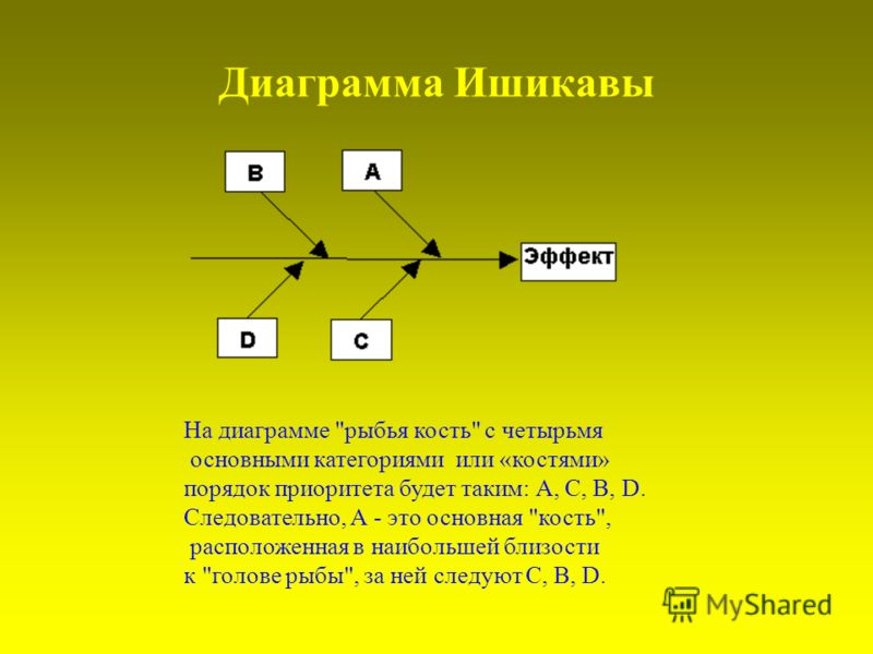 Диаграмма Ишикавы На диаграмме