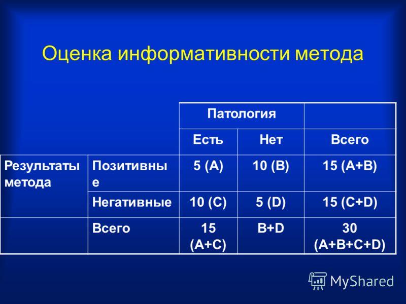Оценка информативности метода Патология ЕстьНетВсего Результаты метода Позитивны е 5 (A)10 (B)15 (A+B) Негативные10 (C)5 (D)15 (C+D) Всего15 (A+C) B+D30 (A+B+C+D)