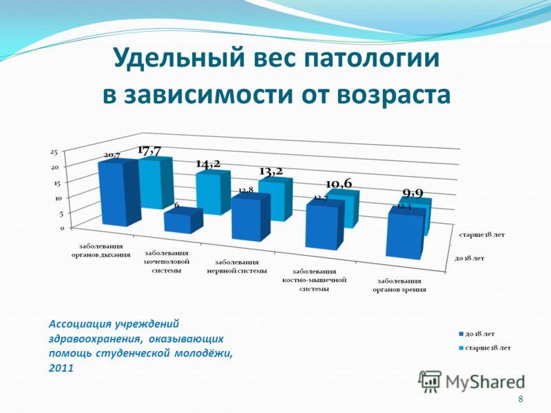 Удельный вес патологии в зависимости от возраста 8 Ассоциация учреждений здравоохранения, оказывающих помощь студенческой молодёжи, 2011
