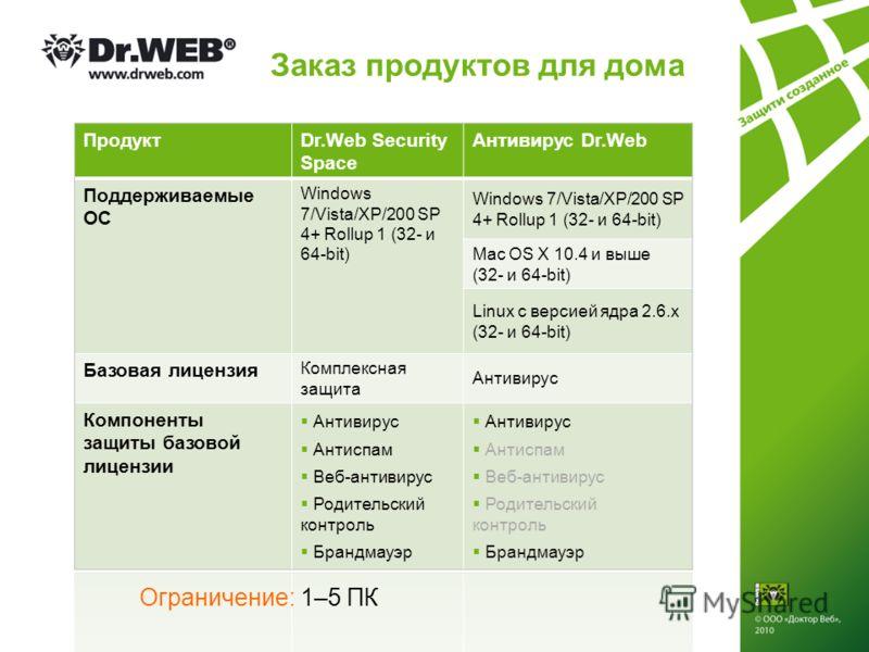 Заказ продуктов для дома ПродуктDr.Web Security Space Антивирус Dr.Web Поддерживаемые ОС Windows 7/Vista/XP/200 SP 4+ Rollup 1 (32- и 64-bit) Mac OS X 10.4 и выше (32- и 64-bit) Linux с версией ядра 2.6.x (32- и 64-bit) Базовая лицензия Комплексная з