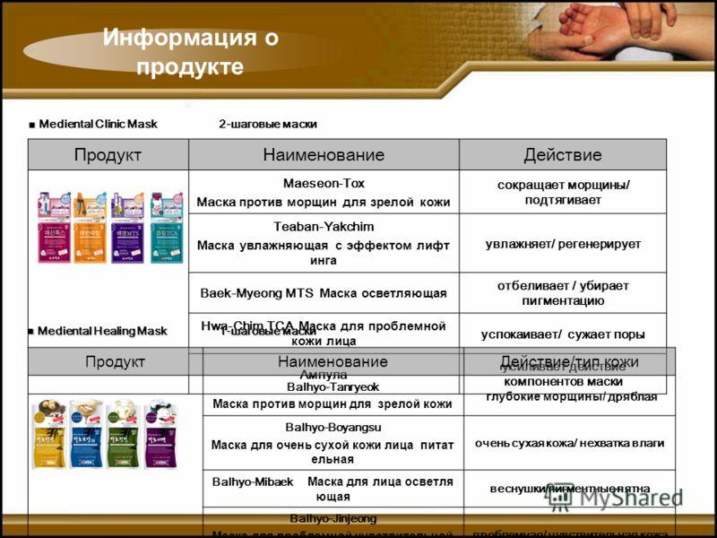 ПродуктНаименованиеДействие Maeseon-Tox Маска против морщин для зрелой кожи сокращает морщины/ подтягивает Teaban-Yakchim Маска увлажняющая с эффектом лифт инга увлажняет/ регенерирует Baek-Myeong MTS Маска осветляющая отбеливает / убирает пигментаци