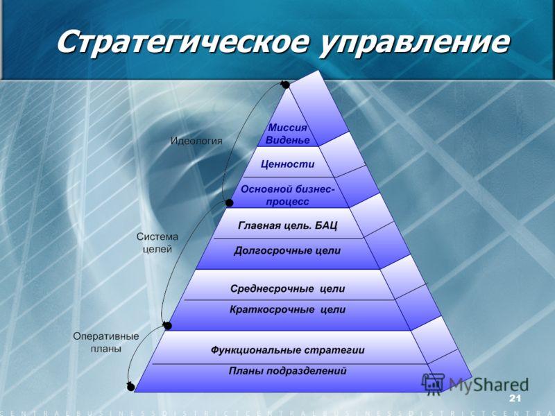 21 Стратегическое управление