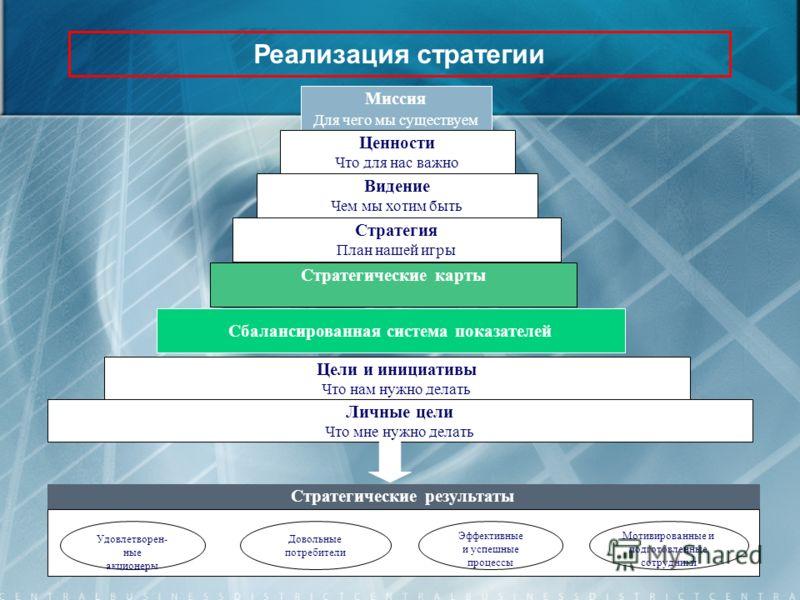 Реализация стратегии Сбалансированная система показателей Цели и инициативы Что нам нужно делать Личные цели Что мне нужно делать Стратегические результаты Удовлетворен- ные акционеры Довольные потребители Эффективные и успешные процессы Мотивированн