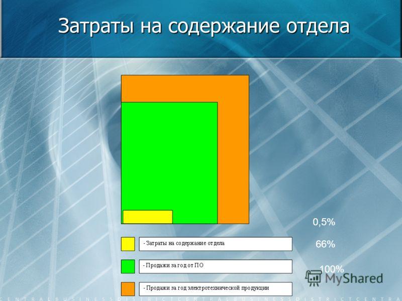 Затраты на содержание отдела 100% 66% 0,5%
