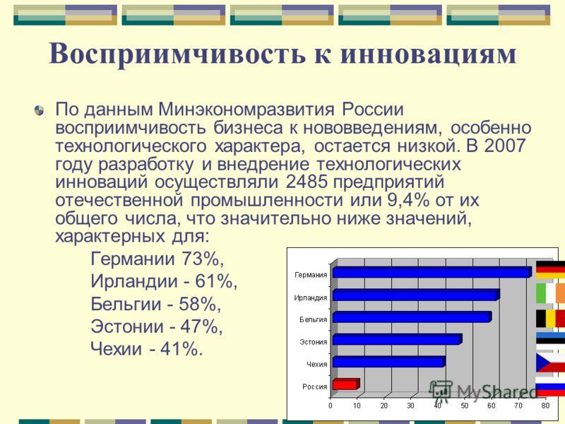 Восприимчивость к инновациям По данным Минэкономразвития России восприимчивость бизнеса к нововведениям, особенно технологического характера, остается низкой. В 2007 году разработку и внедрение технологических инноваций осуществляли 2485 предприятий