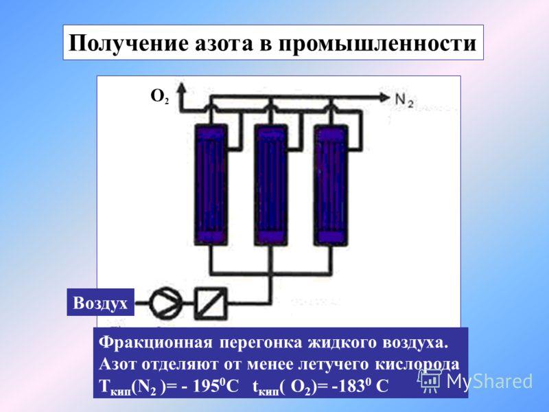 Воздух Фракционная перегонка жидкого воздуха. Азот отделяют от менее летучего кислорода T кип (N 2 )= - 195 0 C t кип ( O 2 )= -183 0 С O2O2 Получение азота в промышленности