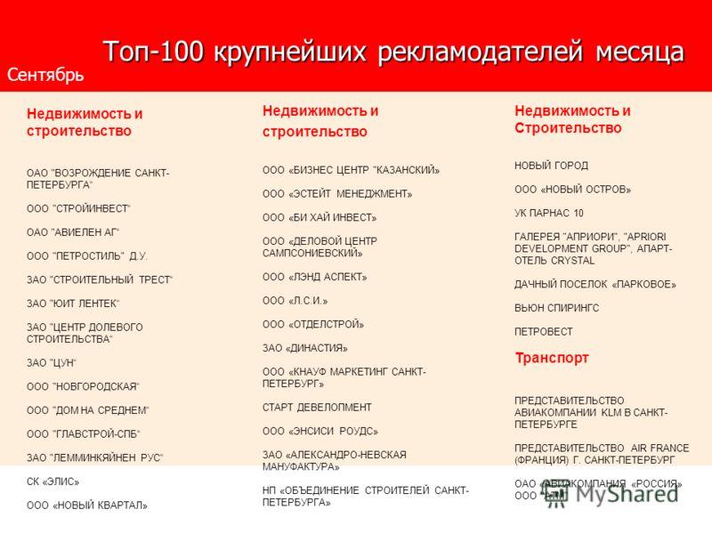 Топ-100 крупнейших рекламодателей месяца Топ-100 крупнейших рекламодателей месяца Сентябрь Недвижимость и строительство ОАО