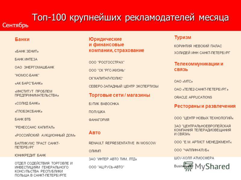 Топ-100 крупнейших рекламодателей месяца Топ-100 крупнейших рекламодателей месяца Юридические и финансовые компании, страхование ООО