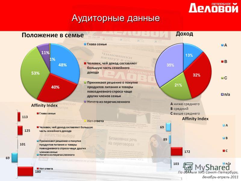 По данным NRS Санкт-Петербург, декабрь-апрель 2011 A ниже среднего B средний C выше среднего Аудиторные данные