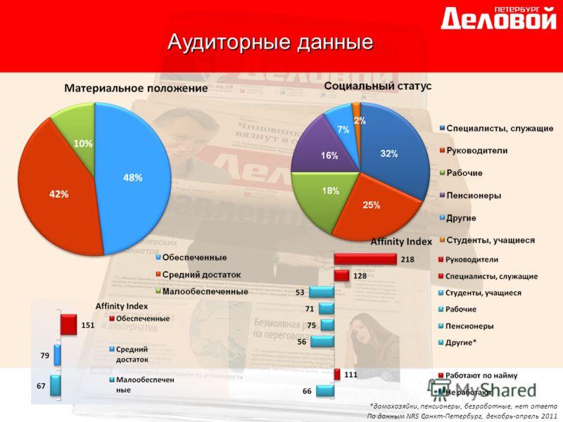 *домохозяйки, пенсионеры, безработные, нет ответа По данным NRS Санкт-Петербург, декабрь-апрель 2011 Аудиторные данные
