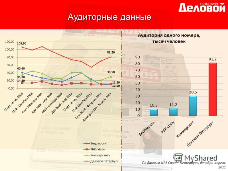 По данным NRS Санкт-Петербург, декабрь-апрель 2011 Аудиторные данные