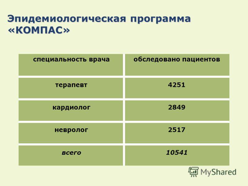 Эпидемиологическая программа «КОМПАС» специальность врачаобследовано пациентов терапевт4251 кардиолог2849 невролог2517 всего10541