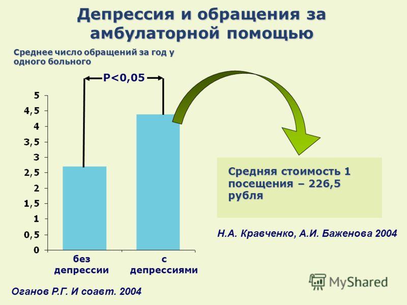 Депрессия и обращения за амбулаторной помощью без депрессии с депрессиями P