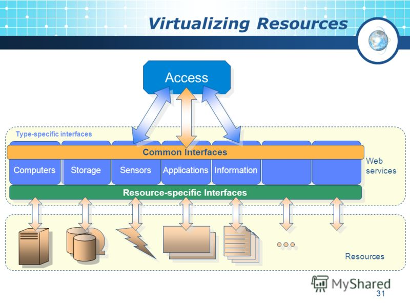 31 Virtualizing Resources Resources Web services Access Storage Sensors Applications Information Computers Resource-specific Interfaces Common Interfaces Type-specific interfaces