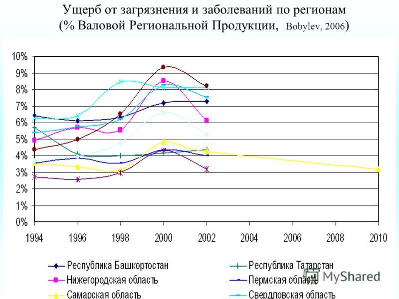 Ущерб от загрязнения и заболеваний по регионам Ущерб от загрязнения и заболеваний по регионам (% Валовой Региональной Продукции, Bobylev, 2006 )