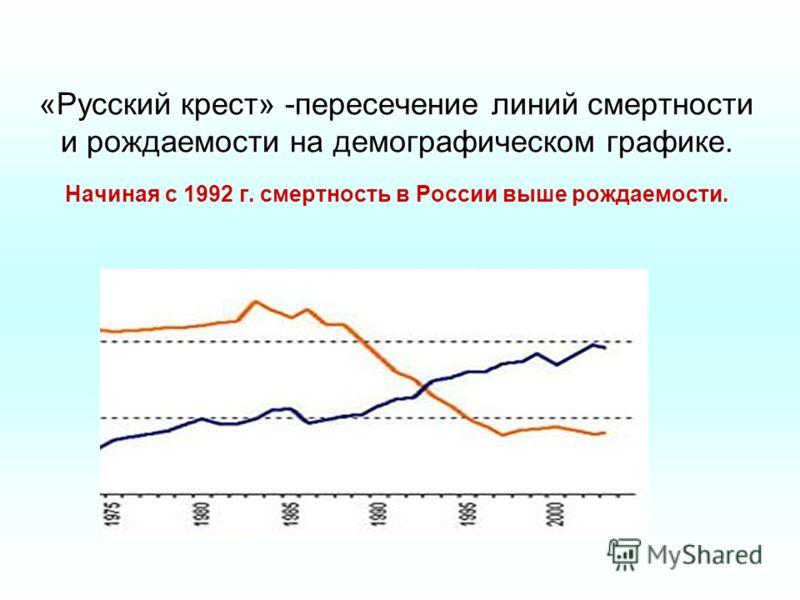 «Русский крест» -пересечение линий смертности и рождаемости на демографическом графике. «Русский крест» -пересечение линий смертности и рождаемости на демографическом графике. Начиная с 1992 г. смертность в России выше рождаемости.