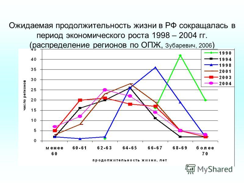 Ожидаемая продолжительность жизни в РФ сокращалась в период экономического роста 1998 – 2004 гг. (распределение регионов по ОПЖ, Зубаревич, 2006 )