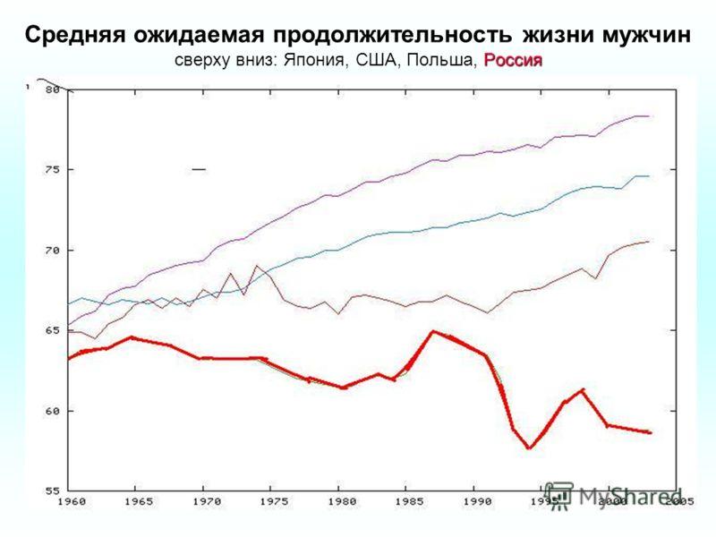 Средняя ожидаемая продолжительность жизни мужчин сверху вниз: Япония, США, Польша, Россия