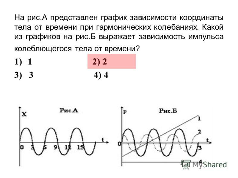 На рис.А представлен график зависимости координаты тела от времени при гармонических колебаниях. Какой из графиков на рис.Б выражает зависимость импульса колеблющегося тела от времени? 1)1 2) 2 3) 3 4) 4