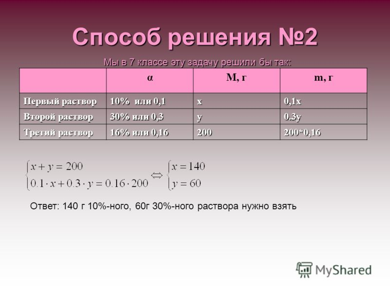 Способ решения 2 Мы в 7 классе эту задачу решили бы так: αМ, гm, г Первый раствор 10% или 0,1 х0,1х Второй раствор 30% или 0,3 y0.3y Третий раствор 16% или 0,16 200200*0,16 Ответ: 140 г 10%-ного, 60г 30%-ного раствора нужно взять