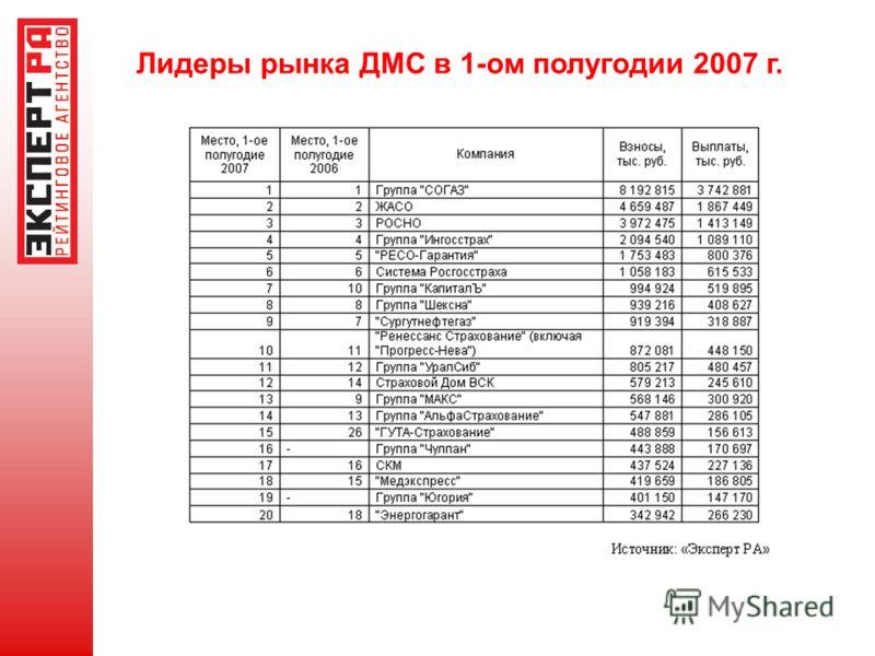 Лидеры рынка ДМС в 1-ом полугодии 2007 г.