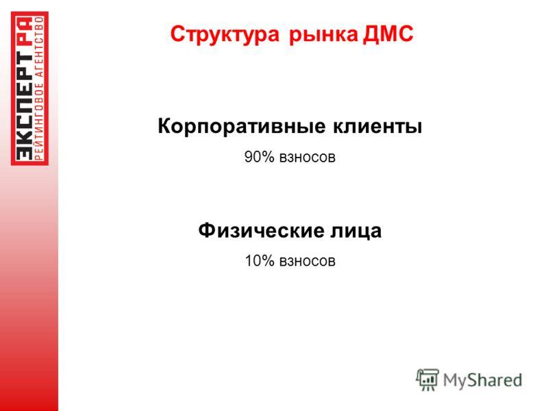 Структура рынка ДМС Корпоративные клиенты 90% взносов Физические лица 10% взносов