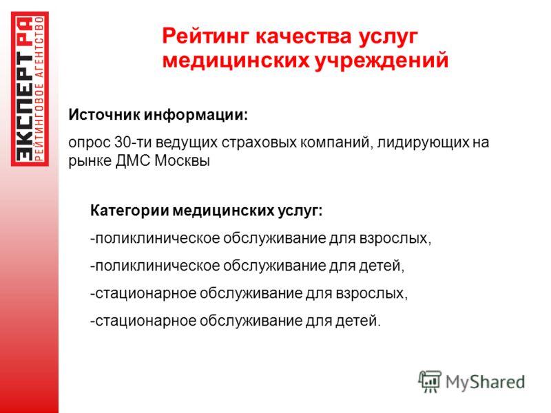 Рейтинг качества услуг медицинских учреждений Источник информации: опрос 30-ти ведущих страховых компаний, лидирующих на рынке ДМС Москвы Категории медицинских услуг: -поликлиническое обслуживание для взрослых, -поликлиническое обслуживание для детей
