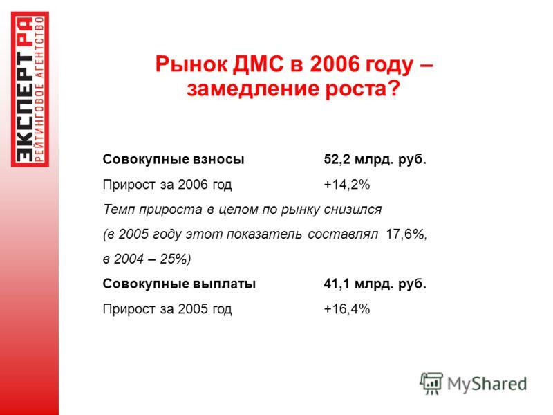 Рынок ДМС в 2006 году – замедление роста? Совокупные взносы52,2 млрд. руб. Прирост за 2006 год +14,2% Темп прироста в целом по рынку снизился (в 2005 году этот показатель составлял 17,6%, в 2004 – 25%) Совокупные выплаты41,1 млрд. руб. Прирост за 200