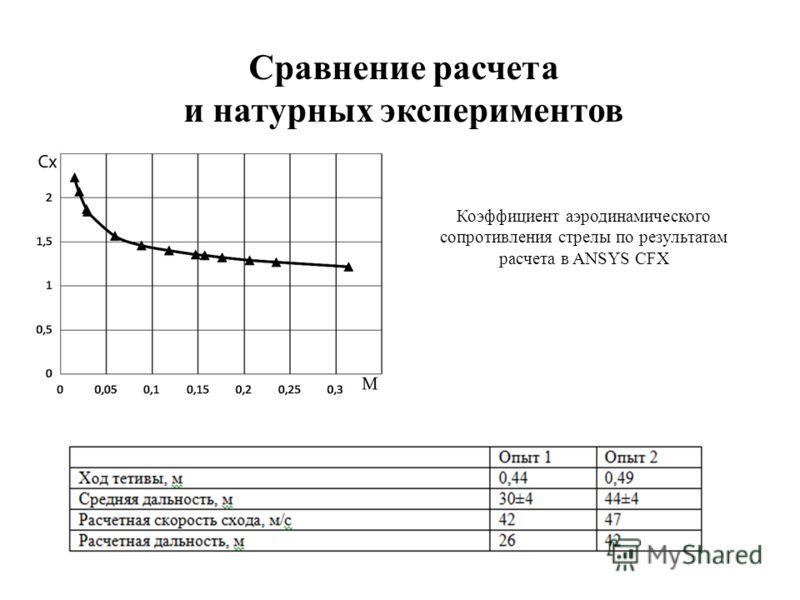 Коэффициент аэродинамического сопротивления стрелы по результатам расчета в ANSYS CFX Сравнение расчета и натурных экспериментов