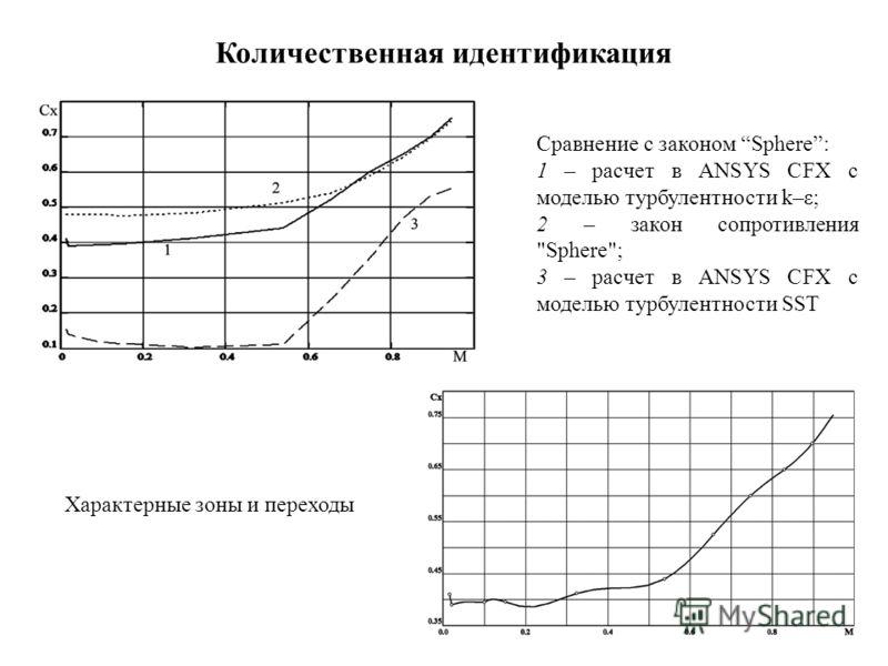 Количественная идентификация Сравнение с законом Sphere: 1 – расчет в ANSYS CFX с моделью турбулентности k–ε; 2 – закон сопротивления Sphere; 3 – расчет в ANSYS CFX с моделью турбулентности SST Характерные зоны и переходы