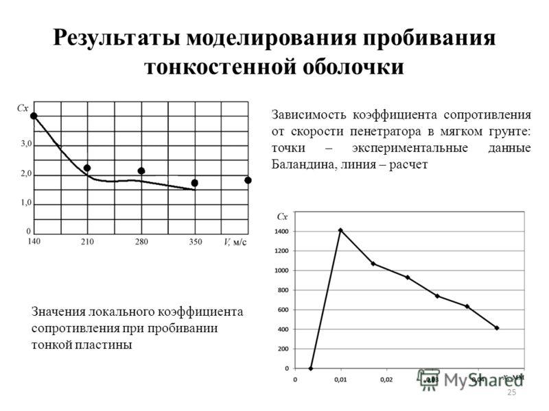 25 Результаты моделирования пробивания тонкостенной оболочки Зависимость коэффициента сопротивления от скорости пенетратора в мягком грунте: точки – экспериментальные данные Баландина, линия – расчет Значения локального коэффициента сопротивления при