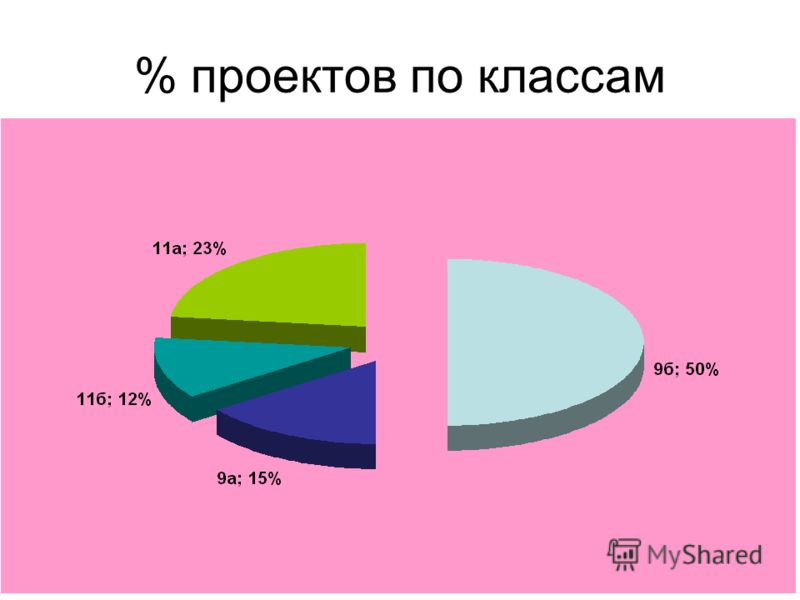 % проектов по классам