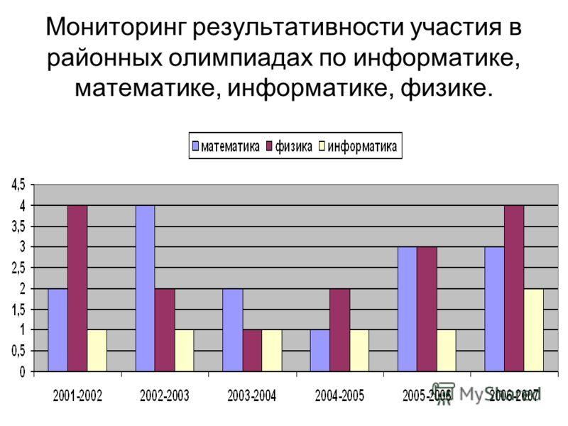 Мониторинг результативности участия в районных олимпиадах по информатике, математике, информатике, физике.