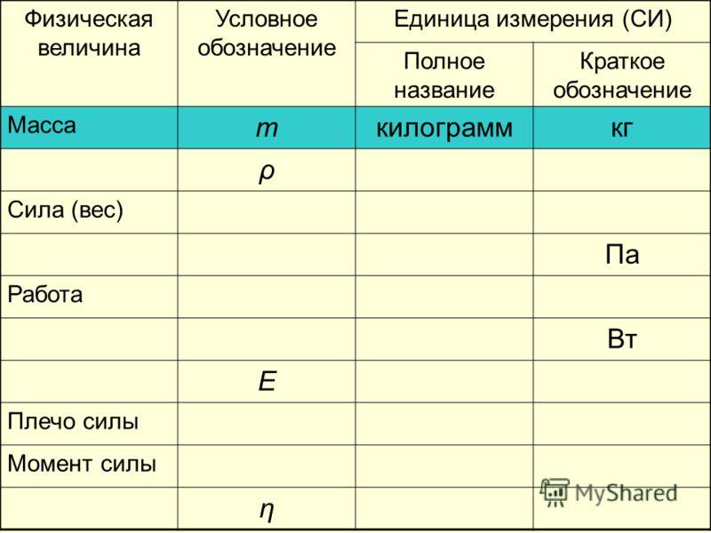 Физическая величина Условное обозначение Единица измерения (СИ) Полное название Краткое обозначение Масса mкилограммкг ρ Сила (вес) Па Работа Вт E Плечо силы Момент силы η