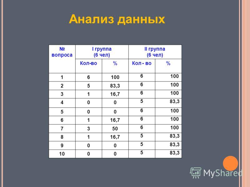 Анализ данных вопроса I группа (6 чел) II группа (6 чел) Кол-во% % 16100 6 2583,3 6 100 3116,7 6 100 400 5 83,3 500 6 100 6116,7 6 100 7350 6 100 8116,7 5 83,3 900 5 1000 5 83,3
