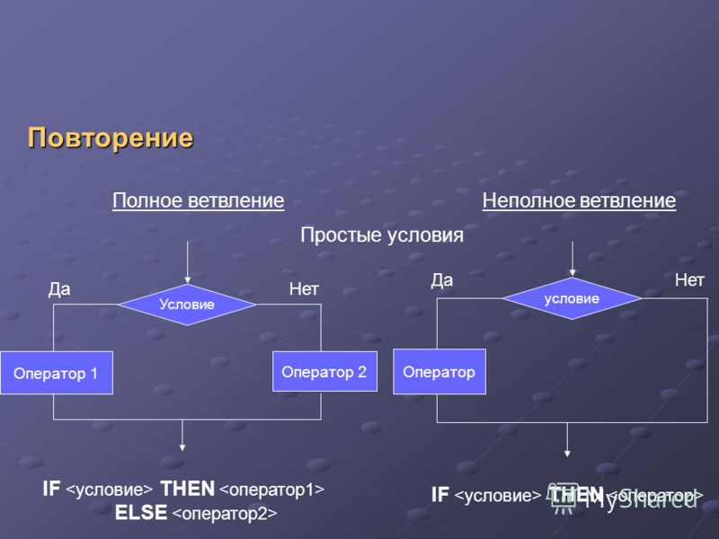 Повторение условие Оператор ДаНет Условие Оператор 1 Оператор 2 ДаНет Полное ветвлениеНеполное ветвление Простые условия IF THEN ELSE IF THEN