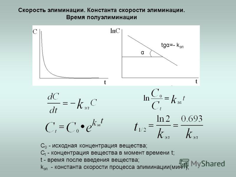 C 0 - исходная концентрация вещества; C t - концентрация вещества в момент времени t; t - время после введения вещества; k эл - константа скорости процесса элиминации(мин -1 ); Скорость элиминации. Константа скорости элиминации. Время полуэлиминации