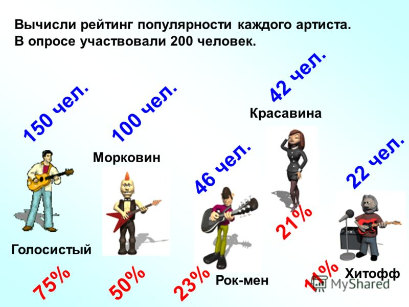 Вычисли рейтинг популярности каждого артиста. В опросе участвовали 200 человек. Голосистый Морковин Красавина Хитофф Рок-мен 22 чел. 42 чел. 46 чел. 100 чел. 150 чел. 75%50% 21% 23% 11%