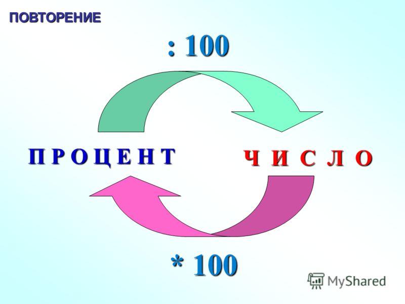 П Р О Ц Е Н Т Ч И С Л О : 100 * 100 ПОВТОРЕНИЕ