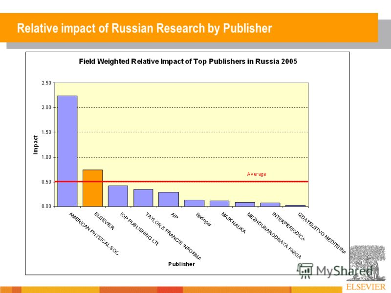 Relative impact of Russian Research by Publisher