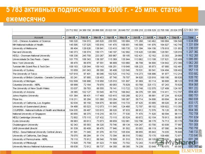 5 783 активных подписчиков в 2006 г. - 25 млн. статей ежемесячно