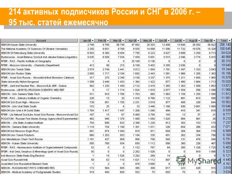 214 активных подписчиков России и СНГ в 2006 г. – 95 тыс. статей ежемесячно