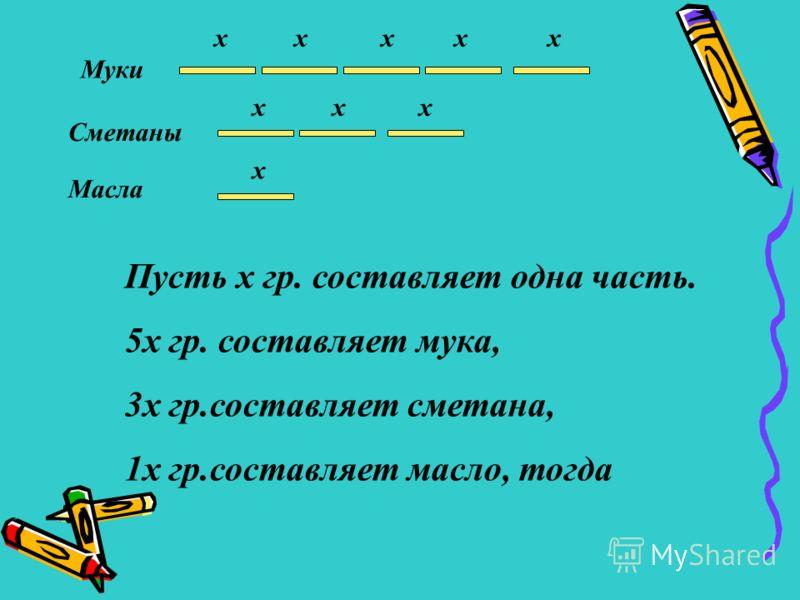 x x x x x x x x x Муки Сметаны Масла Пусть x гр. составляет одна часть. 5x гр. составляет мука, 3x гр.составляет сметана, 1x гр.составляет масло, тогда