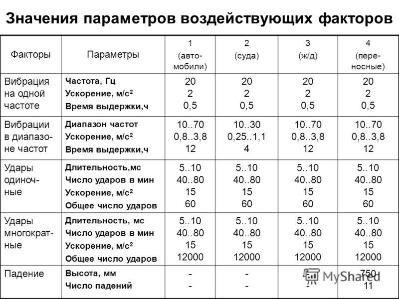 Значения параметров воздействующих факторов ФакторыПараметры 1 (авто- мобили) 2 (суда) 3 (ж/д) 4 (пере- носные) Вибрация на одной частоте Частота, Гц Ускорение, м/с 2 Время выдержки,ч 20 2 0,5 20 2 0,5 20 2 0,5 20 2 0,5 Вибрации в диапазо- не частот