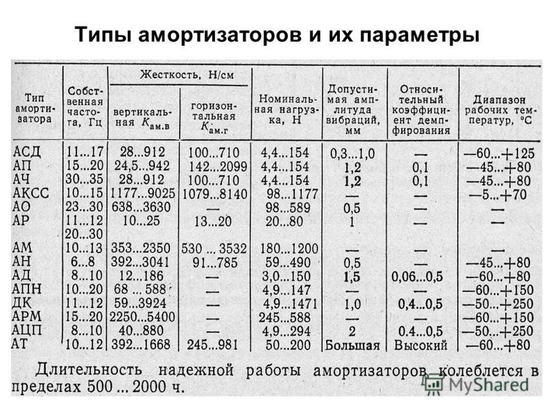 57 Типы амортизаторов и их параметры