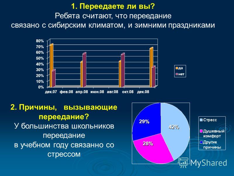 1. Переедаете ли вы? Ребята считают, что переедание связано с сибирским климатом, и зимними праздниками 2. Причины, вызывающие переедание? У большинства школьников переедание в учебном году связанно со стрессом 29% 28% 42%